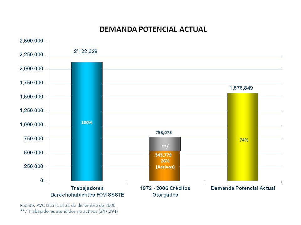 26% (Activos) 74% Fuente: AVC ISSSTE al 31 de diciembre de 2006 **/ Trabajadores atendidos no activos (247,294) DEMANDA POTENCIAL ACTUAL 545,779 100%