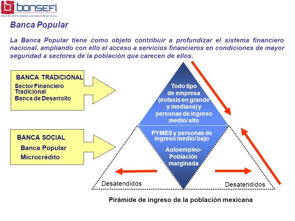 Sector Financiero Tradicional Banca de Desarrollo BANCA TRADICIONAL Banca Popular Microcrédito BANCA SOCIAL Todo tipo de empresa (énfasis en grande y