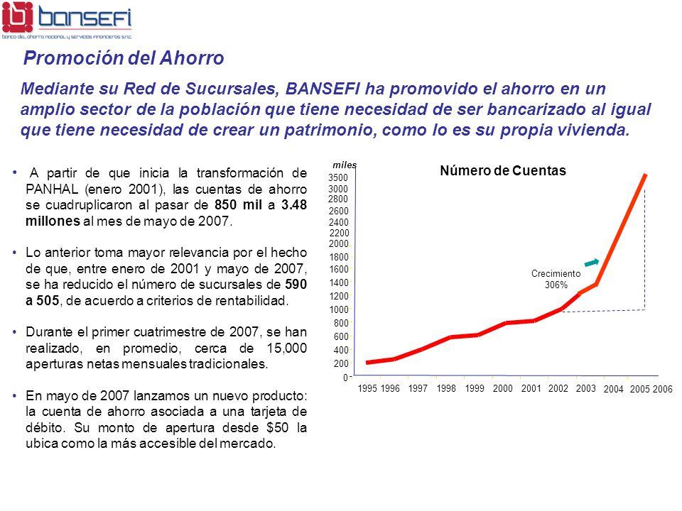 A partir de que inicia la transformación de PANHAL (enero 2001), las cuentas de ahorro se cuadruplicaron al pasar de 850 mil a 3.48 millones al mes de