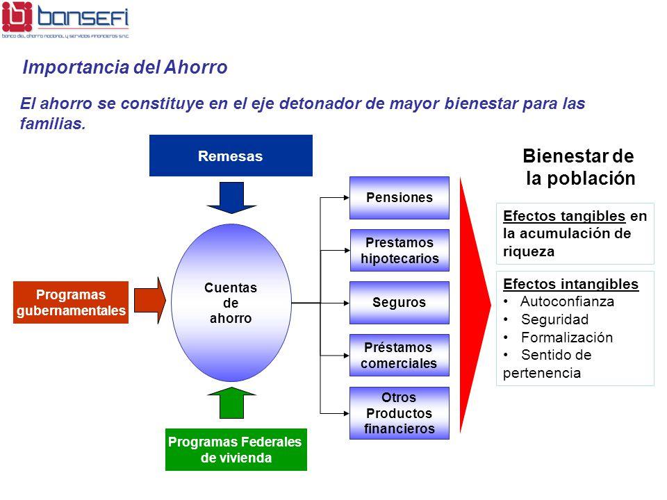 Efectos intangibles Autoconfianza Seguridad Formalización Sentido de pertenencia Efectos tangibles en la acumulación de riqueza Cuentas de ahorro Otro
