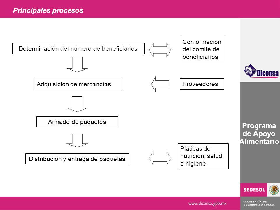Principales procesos Programa de Apoyo Alimentario Determinación del número de beneficiarios Adquisición de mercancías Armado de paquetes Distribución