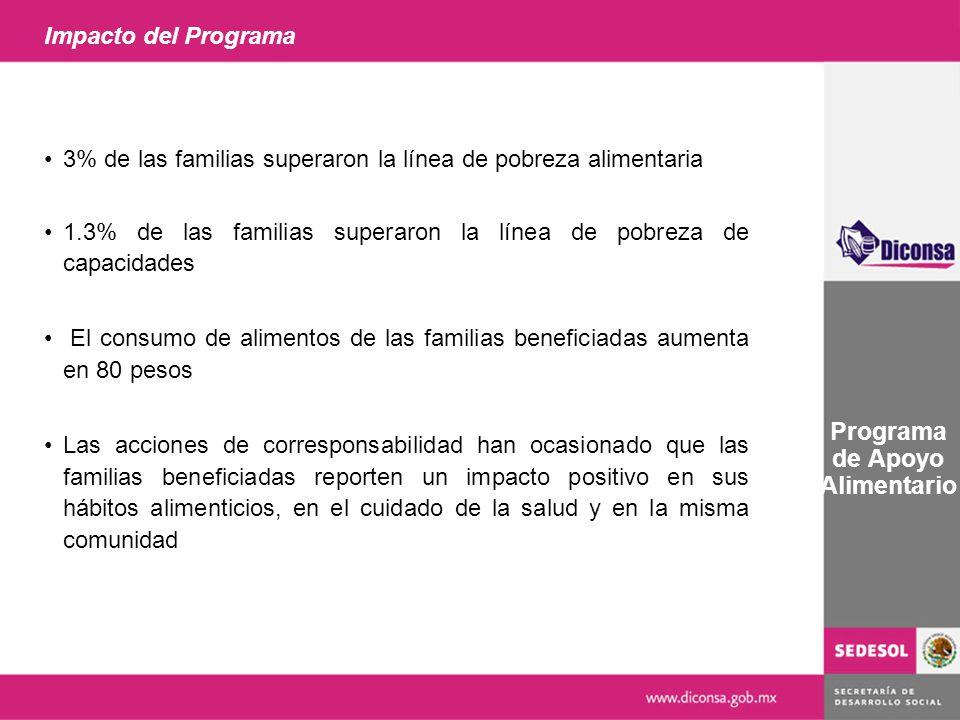 Impacto del Programa Programa de Apoyo Alimentario 3% de las familias superaron la línea de pobreza alimentaria 1.3% de las familias superaron la líne