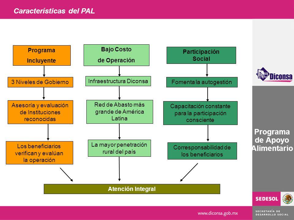 Características del PAL Programa de Apoyo Alimentario Participación Social 3 Niveles de Gobierno Red de Abasto más grande de América Latina La mayor p