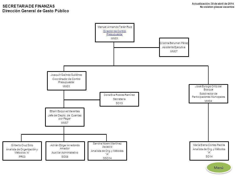 Actualización: 30 de abril de 2014 No existen plazas vacantes Manuel Armando Terán Ruiz Director de Control Presupuestal MM01 José Eulogio Ortiz del B