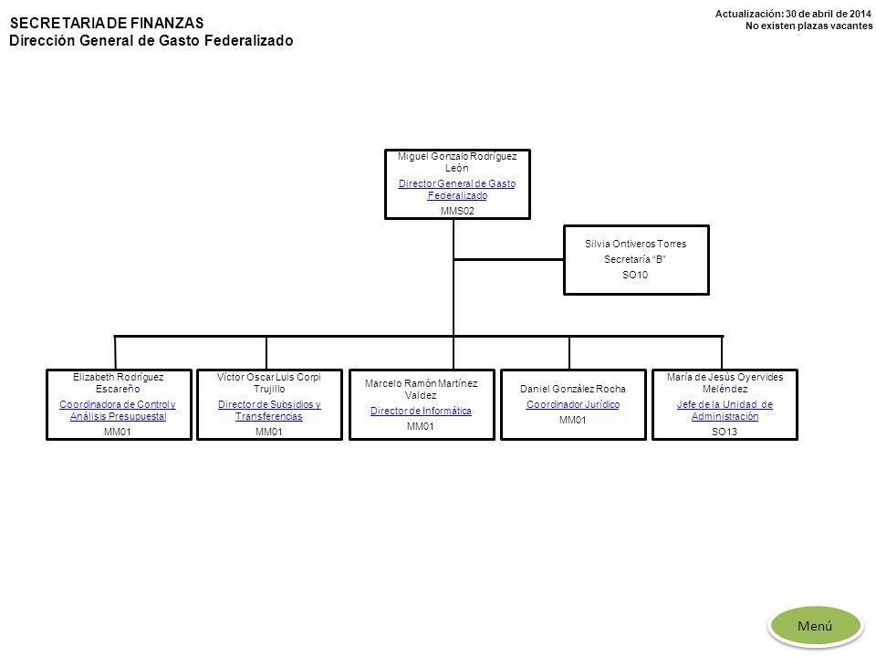 Actualización: 30 de abril de 2014 No existen plazas vacantes Daniel González Rocha Coordinador Jurídico MM01 Elizabeth Rodríguez Escareño Coordinador