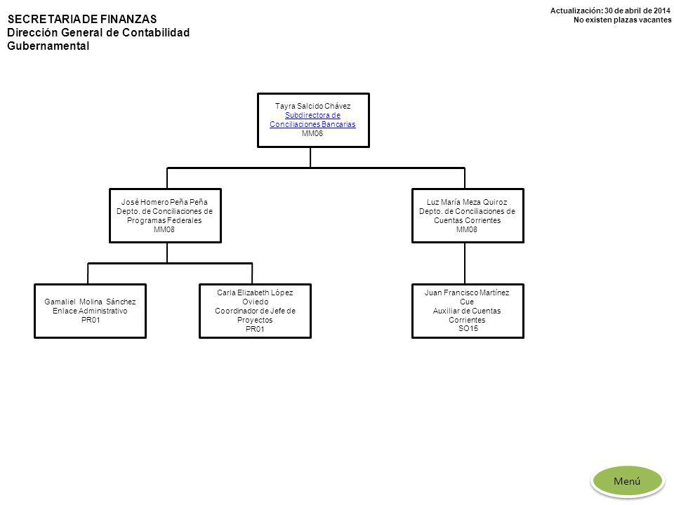 Actualización: 30 de abril de 2014 No existen plazas vacantes Tayra Salcido Chávez Subdirectora de Conciliaciones Bancarias MM06 José Homero Peña Peña