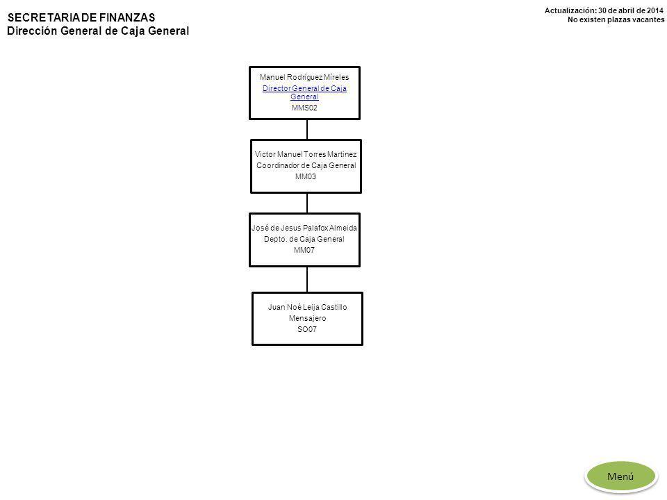 Actualización: 30 de abril de 2014 No existen plazas vacantes SECRETARIA DE FINANZAS Dirección General de Caja General Manuel Rodríguez Míreles Direct