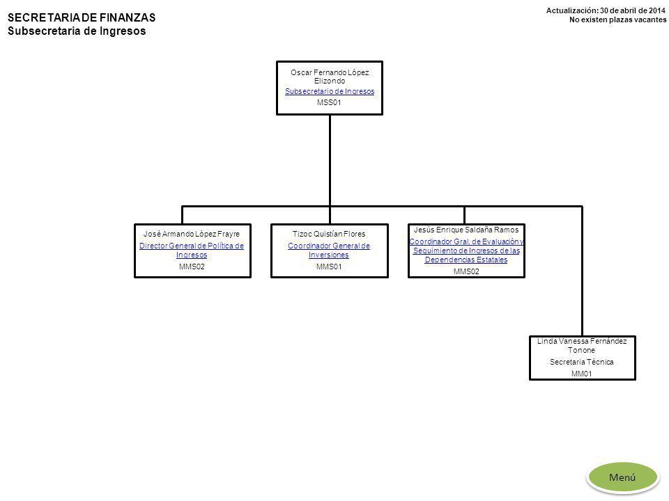 Actualización: 30 de abril de 2014 No existen plazas vacantes SECRETARIA DE FINANZAS Subsecretaria de Ingresos Oscar Fernando López Elizondo Subsecret