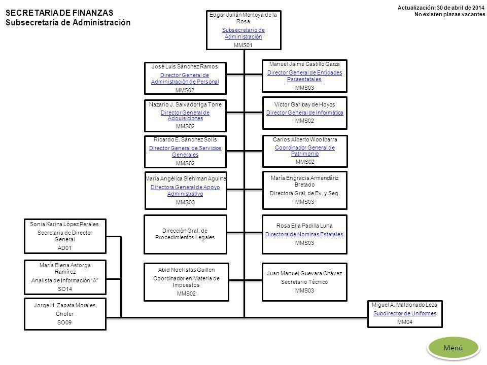 Actualización: 30 de abril de 2014 No existen plazas vacantes SECRETARIA DE FINANZAS Subsecretaria de Administración María Elena Astorga Ramírez Anali