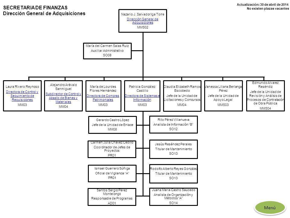 Actualización: 30 de abril de 2014 No existen plazas vacantes SECRETARIA DE FINANZAS Dirección General de Adquisiciones Nazario J. Salvador Iga Torre