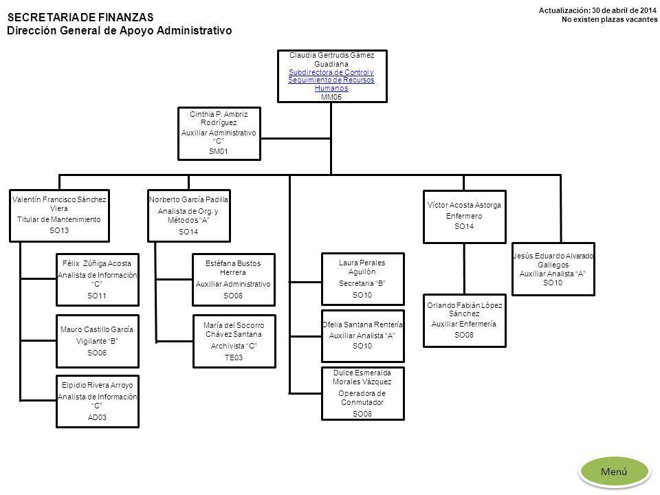 Actualización: 30 de abril de 2014 No existen plazas vacantes Claudia Gertrudis Gámez Guadiana Subdirectora de Control y Seguimiento de Recursos Human