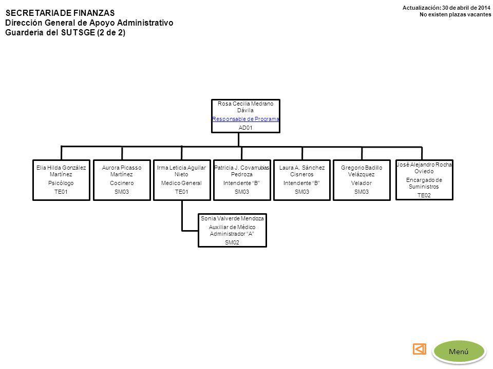 Actualización: 30 de abril de 2014 No existen plazas vacantes SECRETARIA DE FINANZAS Dirección General de Apoyo Administrativo Guardería del SUTSGE (2