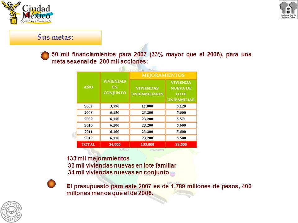 Sus metas: 50 mil financiamientos para 2007 (33% mayor que el 2006), para una meta sexenal de 200 mil acciones: 133 mil mejoramientos 33 mil viviendas nuevas en lote familiar 34 mil viviendas nuevas en conjunto El presupuesto para este 2007 es de 1,789 millones de pesos, 400 millones menos que el de 2006.