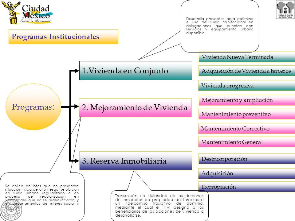 Programas : Programas Institucionales 1.Vivienda en Conjunto 2.