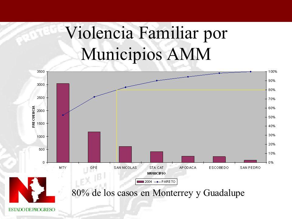 Violencia Familiar por Municipios AMM 80% de los casos en Monterrey y Guadalupe
