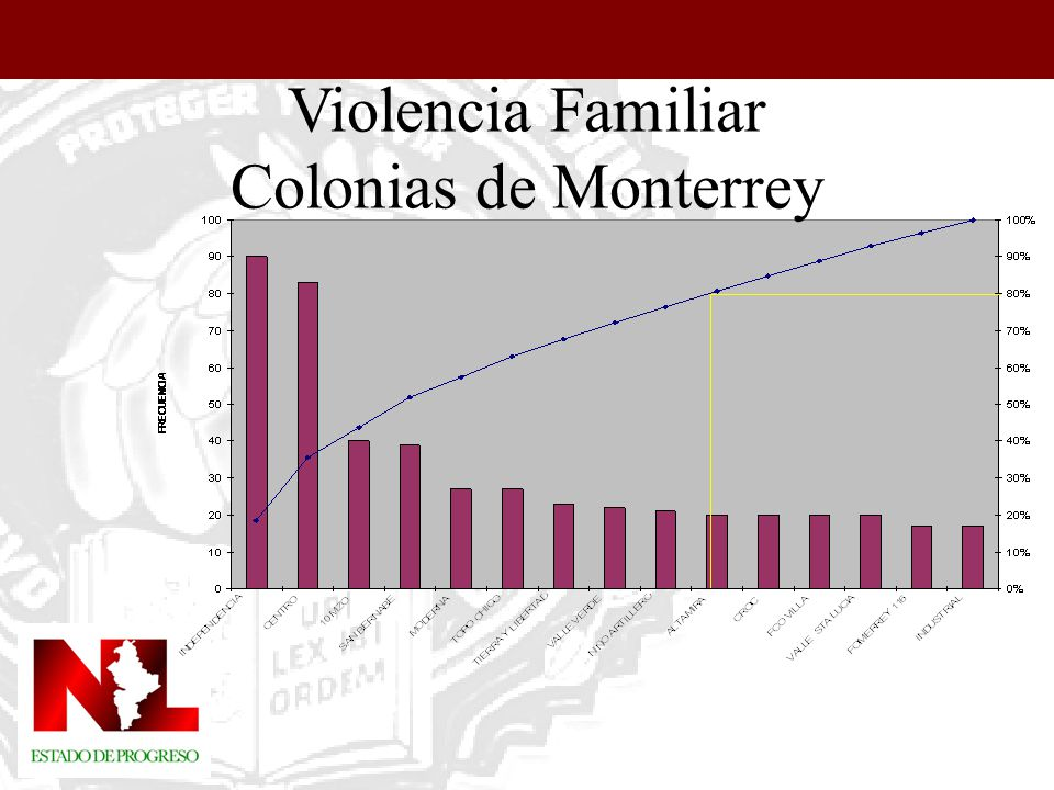 Violencia Familiar Colonias de Monterrey