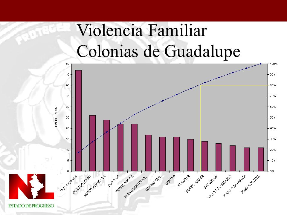 Violencia Familiar Colonias de Guadalupe