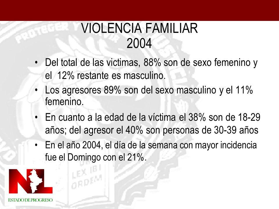 VIOLENCIA FAMILIAR 2004 Del total de las victimas, 88% son de sexo femenino y el 12% restante es masculino.