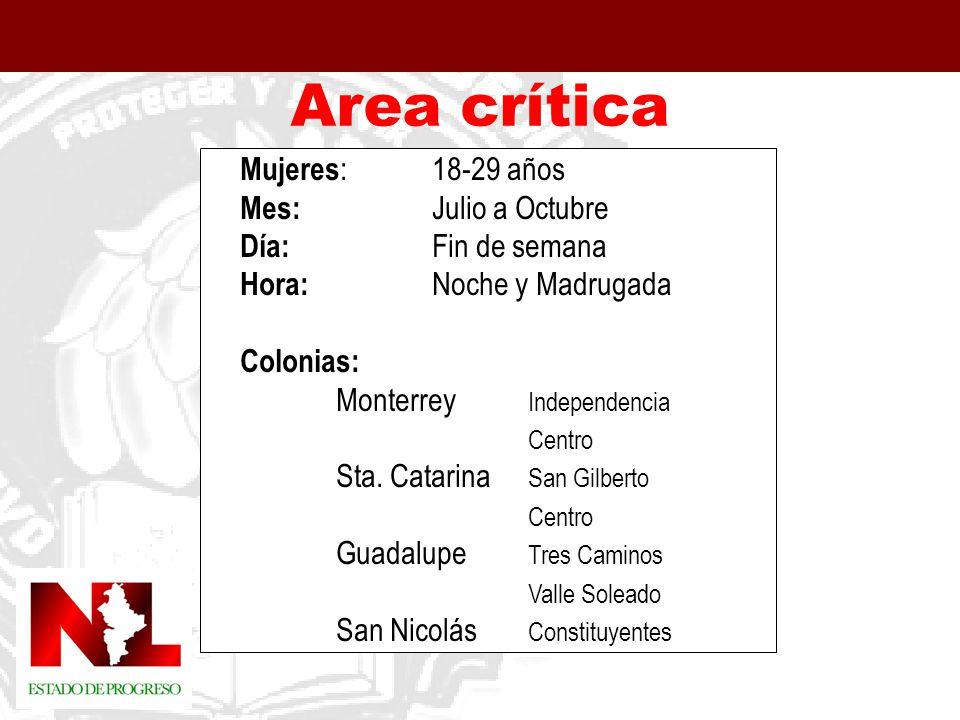 Area crítica Mujeres : 18-29 años Mes: Julio a Octubre Día: Fin de semana Hora: Noche y Madrugada Colonias: Monterrey Independencia Centro Sta.
