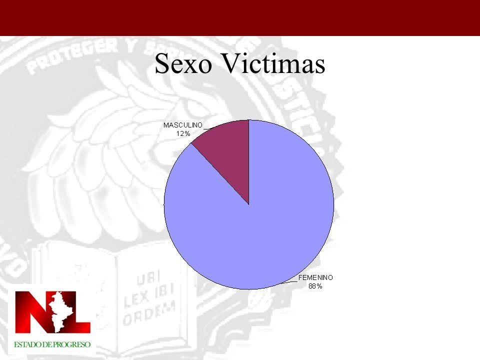 Sexo Victimas