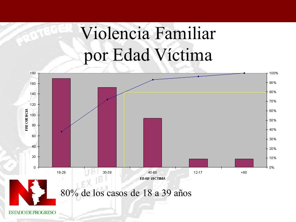 Violencia Familiar por Edad Víctima 80% de los casos de 18 a 39 años