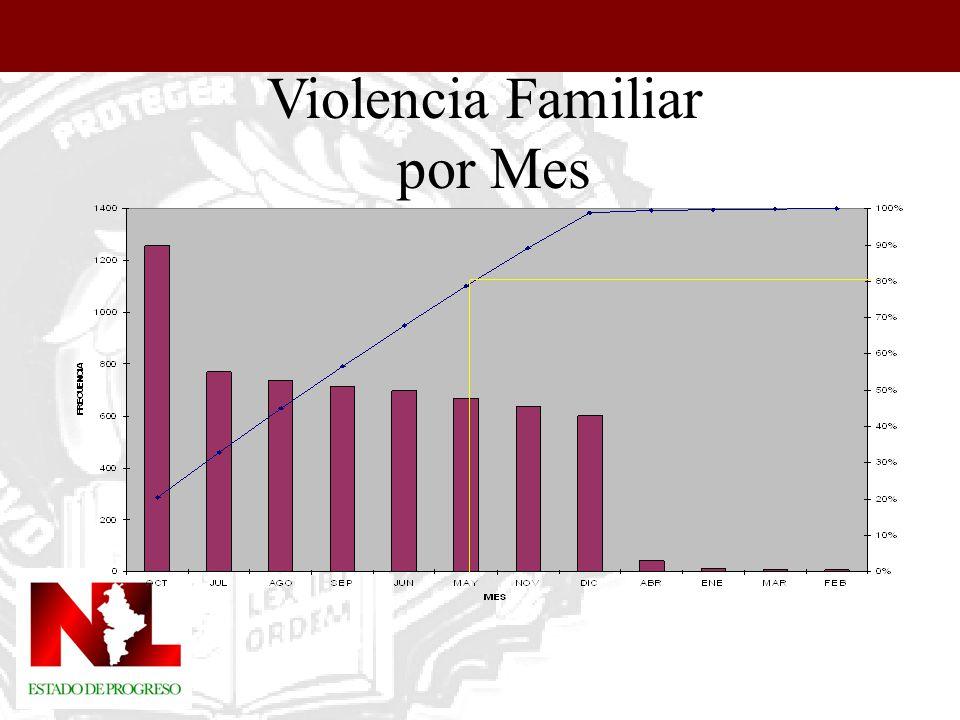 VIOLENCIA FAMILIAR 2004 El mes de Octubre se presento con mayor frecuencia, alcanzando el 20% del total.