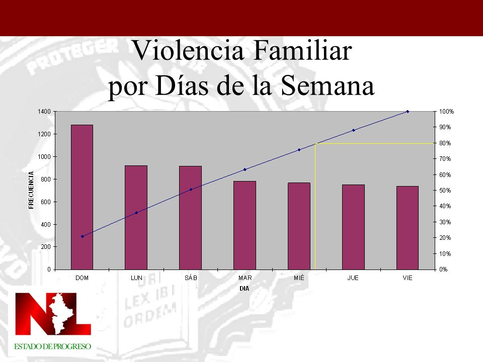 Violencia Familiar Horarios 80% de los casos noche y madrugada