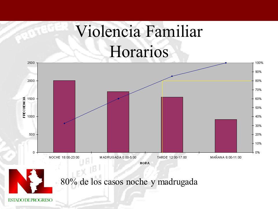 En Guadalupe: Tres Caminos 18%, Valle Soleado 10%; En San Nicolás: 11% Constituyentes de Querétaro, 9% El Mirador y las Puentes.