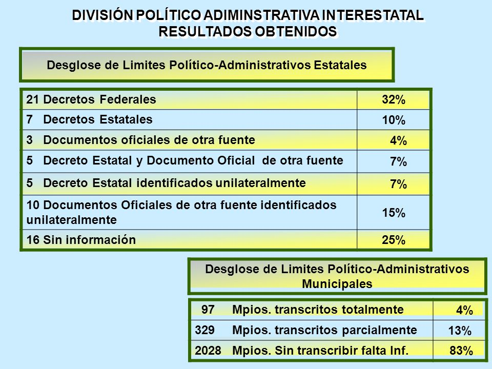 DIVISIÓN POLÍTICO ADIMINSTRATIVA INTERESTATAL RESULTADOS OBTENIDOS DIVISIÓN POLÍTICO ADIMINSTRATIVA INTERESTATAL RESULTADOS OBTENIDOS Desglose de Limites Político-Administrativos Estatales 97 Mpios.