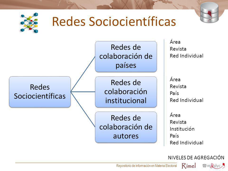Redes Sociocientíficas Redes de colaboración de países Redes de colaboración institucional Redes de colaboración de autores Área Revista Red Individua