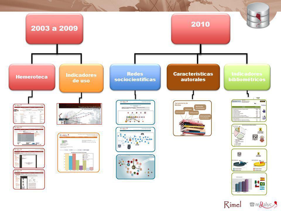Redes sociocientificas Características autorales Indicadores bibliométricos 2003 a 2009 Hemeroteca Indicadores de uso 2010