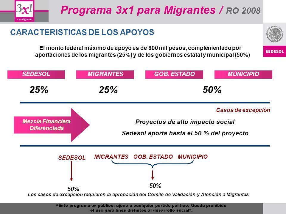 CARACTERISTICAS DE LOS APOYOS El monto federal máximo de apoyo es de 800 mil pesos, complementado por aportaciones de los migrantes (25%) y de los gob