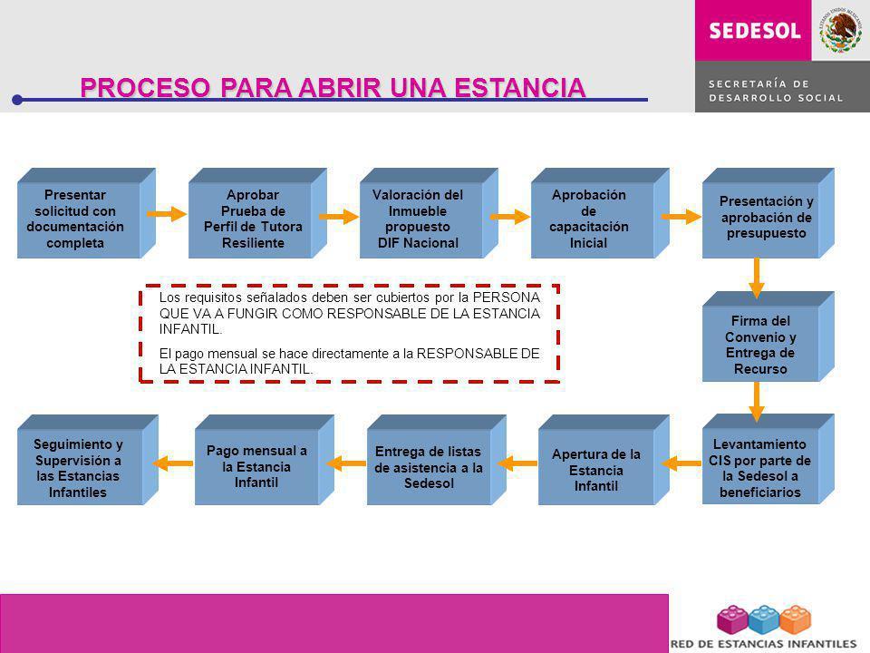 Presentar solicitud con documentación completa Aprobar Prueba de Perfil de Tutora Resiliente Valoración del Inmueble propuesto DIF Nacional Presentaci