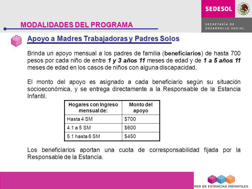 MODALIDADES DEL PROGRAMA 1 y 3 años 111 a 5 años 11 Brinda un apoyo mensual a los padres de familia (beneficiarios) de hasta 700 pesos por cada niño d