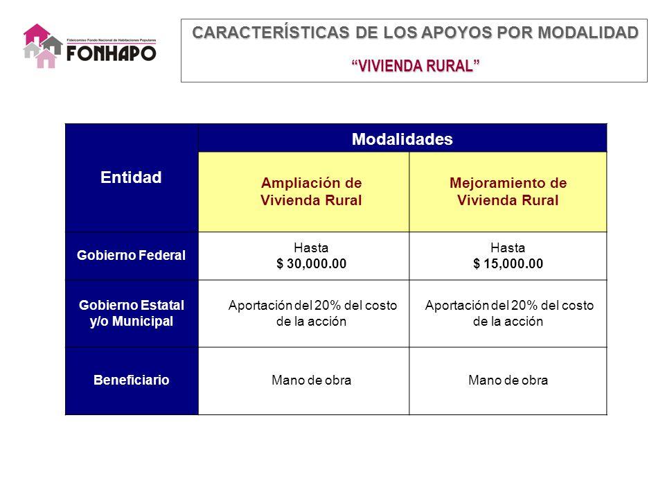 Entidad Modalidades Ampliación de Vivienda Rural Mejoramiento de Vivienda Rural Gobierno Federal Hasta $ 30,000.00 Hasta $ 15,000.00 Gobierno Estatal y/o Municipal Aportación del 20% del costo de la acción BeneficiarioMano de obra CARACTERÍSTICAS DE LOS APOYOS POR MODALIDAD CARACTERÍSTICAS DE LOS APOYOS POR MODALIDAD VIVIENDA RURAL VIVIENDA RURAL