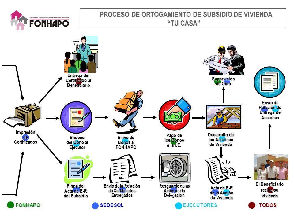ImpresióndeCertificados Firma del Acta de E-R del Subsidio Endoso del Bono al Ejecutor Entrega del Certificado al Beneficiario Envío de Bonos a FONHAPO Envío de la Relación de Certificados Entregados Resguardo de las Actas por la Delegación Pago de los Bonos a la I.E.