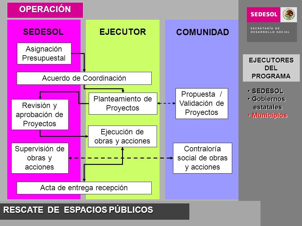 RESCATE DE ESPACIOS PÚBLICOS OPERACIÓN Asignación Presupuestal SEDESOLEJECUTOR COMUNIDAD Acuerdo de Coordinación Planteamiento de Proyectos Propuesta
