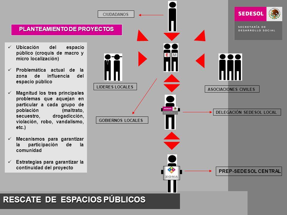 RESCATE DE ESPACIOS PÚBLICOS PLANTEAMIENTO DE PROYECTOS LIDERES LOCALES ASOCIACIONES CIVILES GOBIERNOS LOCALES DELEGACIÓN SEDESOL LOCAL PREP-SEDESOL CENTRAL Ubicación del espacio público (croquis de macro y micro localización) Problemática actual de la zona de influencia del espacio público Magnitud los tres principales problemas que aquejan en particular a cada grupo de población (maltrato, secuestro, drogadicción, violación, robo, vandalismo, etc.) Mecanismos para garantizar la participación de la comunidad Estrategias para garantizar la continuidad del proyecto CIUDADANOS
