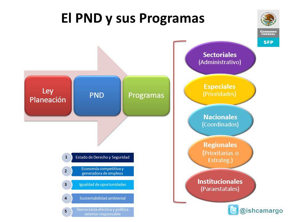 @ishcamargo El PND y sus Programas Ley Planeación PNDProgramas Sectoriales (Administrativo) Especiales (Prioridades) Nacionales (Coordinados) Regional