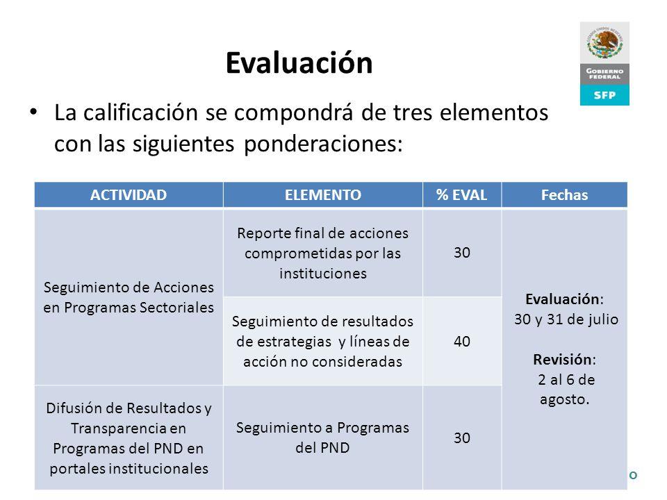 @ishcamargo Evaluación La calificación se compondrá de tres elementos con las siguientes ponderaciones: ACTIVIDADELEMENTO% EVALFechas Seguimiento de A