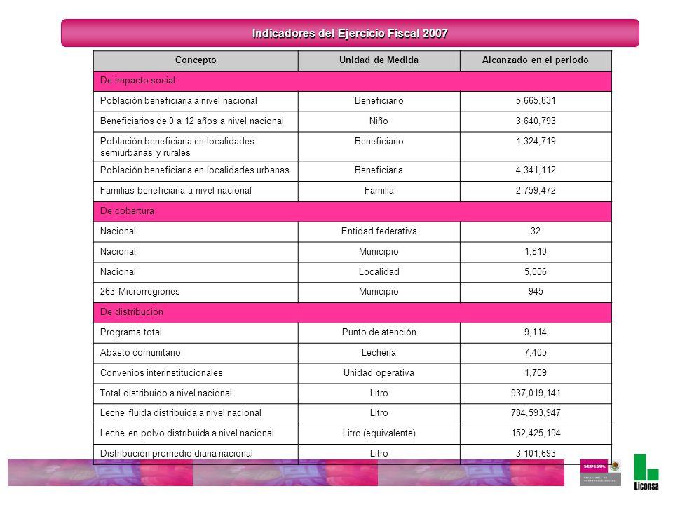 ConceptoUnidad de MedidaAlcanzado en el periodo De impacto social Población beneficiaria a nivel nacionalBeneficiario5,665,831 Beneficiarios de 0 a 12