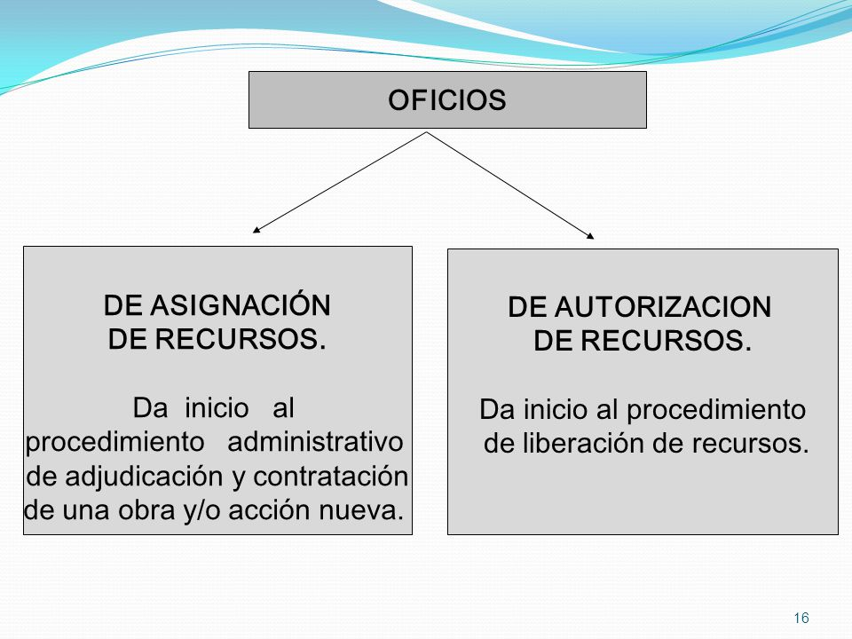 OFICIOS DE ASIGNACIÓN DE RECURSOS. Da inicio al procedimiento administrativo de adjudicación y contratación de una obra y/o acción nueva. DE AUTORIZAC