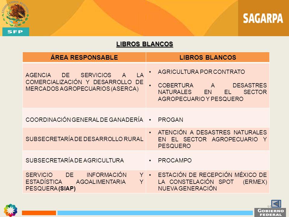 LIBROS BLANCOS ÁREA RESPONSABLELIBROS BLANCOS AGENCIA DE SERVICIOS A LA COMERCIALIZACIÓN Y DESARROLLO DE MERCADOS AGROPECUARIOS (ASERCA) AGRICULTURA P