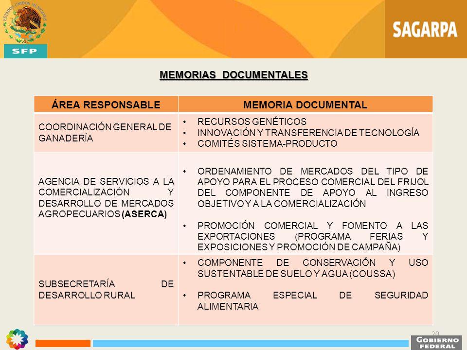 MEMORIAS DOCUMENTALES ÁREA RESPONSABLEMEMORIA DOCUMENTAL COORDINACIÓN GENERAL DE GANADERÍA RECURSOS GENÉTICOS INNOVACIÓN Y TRANSFERENCIA DE TECNOLOGÍA