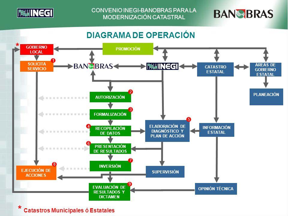 CONVENIO INEGI-BANOBRAS PARA LA MODERNIZACIÓN CATASTRAL DIAGRAMA DE OPERACIÓN * Catastros Municipales ó Estatales GOBIERNO LOCAL SOLICITA SERVICIO ELABORACIÓN DE DIAGNÓSTICO Y PLAN DE ACCIÓN AUTORIZACIÓN FORMALIZACIÓN RECOPILACIÓN DE DATOS PRESENTACIÓN DE RESULTADOS EJECUCIÓN DE ACCIONES INVERSIÓN EVALUACIÓN DE RESULTADOS Y DICTAMEN 8 3 4 6 7 9 5 2 1 CATASTRO ESTATAL ÁREAS DE GOBIERNO ESTATAL * PROMOCIÓN INFORMACIÓN ESTATAL SUPERVISIÓN OPINIÓN TÉCNICA PLANEACIÓN