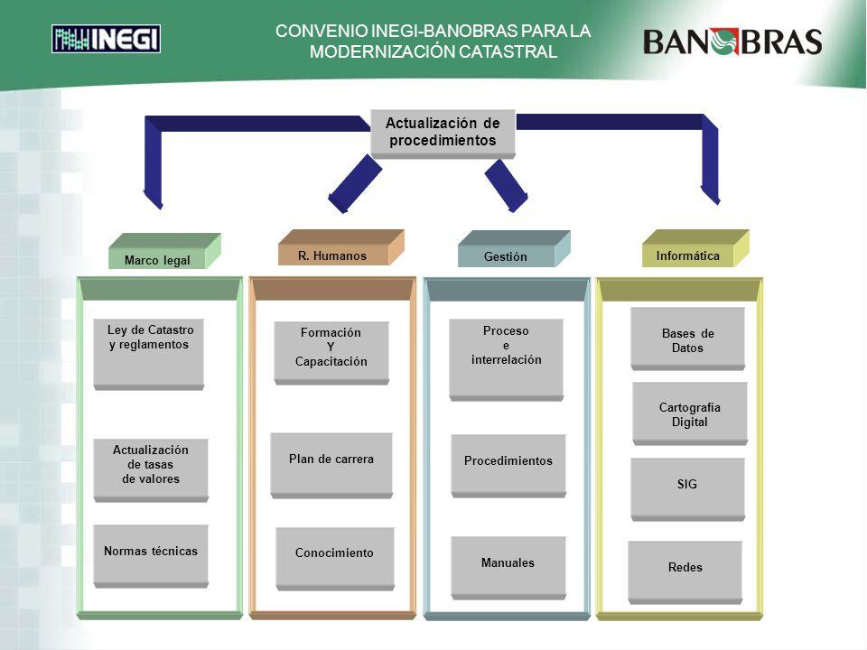 CONVENIO INEGI-BANOBRAS PARA LA MODERNIZACIÓN CATASTRAL R.
