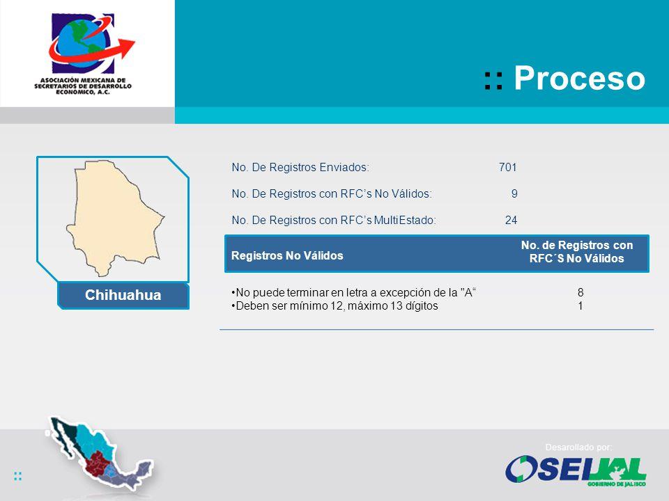 :: Proceso No. De Registros Enviados:701 No. De Registros con RFCs No Válidos: 9 No.