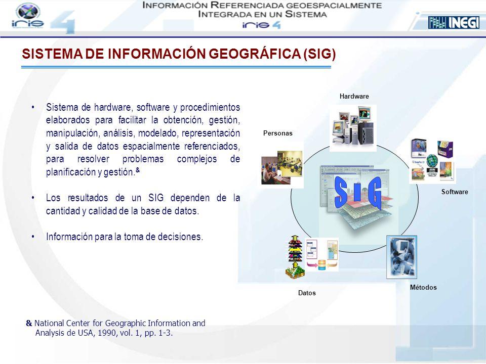 Los SIG permiten responder a cuestiones como: Localización: ¿Qué hay en ….