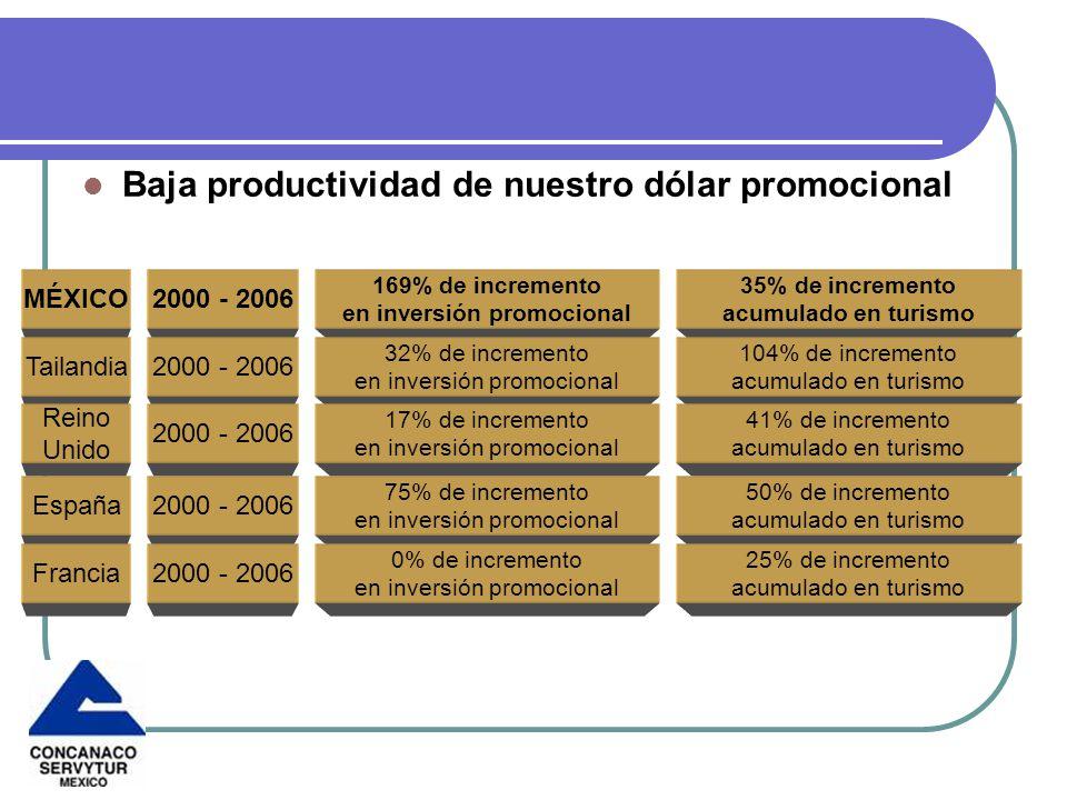 Baja productividad de nuestro dólar promocional 2000 - 2006 169% de incremento en inversión promocional 35% de incremento acumulado en turismo MÉXICO 2000 - 2006 32% de incremento en inversión promocional 104% de incremento acumulado en turismo Tailandia 2000 - 2006 17% de incremento en inversión promocional 41% de incremento acumulado en turismo Reino Unido 2000 - 2006 75% de incremento en inversión promocional 50% de incremento acumulado en turismo España 2000 - 2006 0% de incremento en inversión promocional 25% de incremento acumulado en turismo Francia