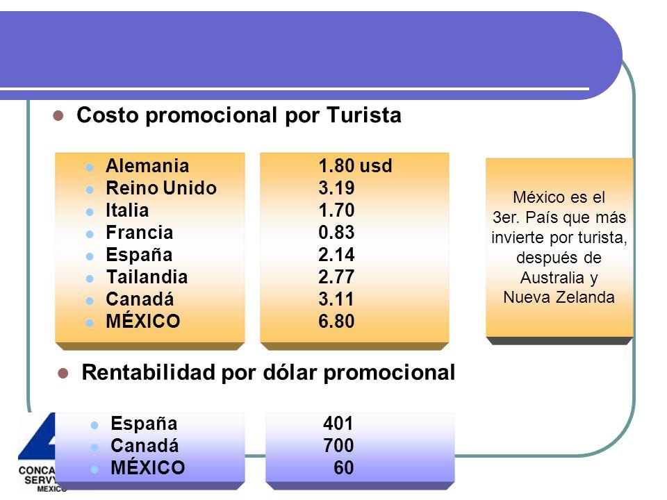 Costo promocional por Turista Alemania1.80 usd Reino Unido3.19 Italia1.70 Francia0.83 España2.14 Tailandia2.77 Canadá3.11 MÉXICO6.80 México es el 3er.